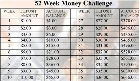 Week 6 of the 52-Week Money Challenge: How Are You Doing? - Moms 'N ...